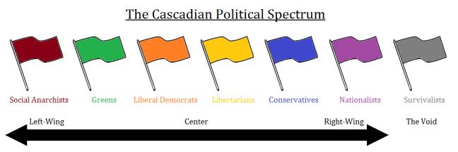 Cascadian Political Spectrum